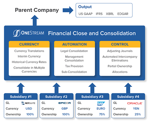 How OneStream Financial Close and Consolidation Works