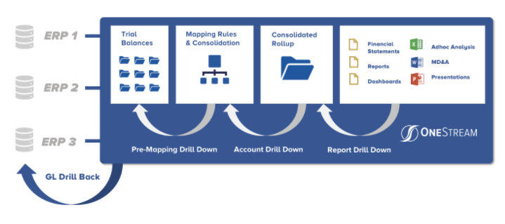Financial Data Quality Management Example